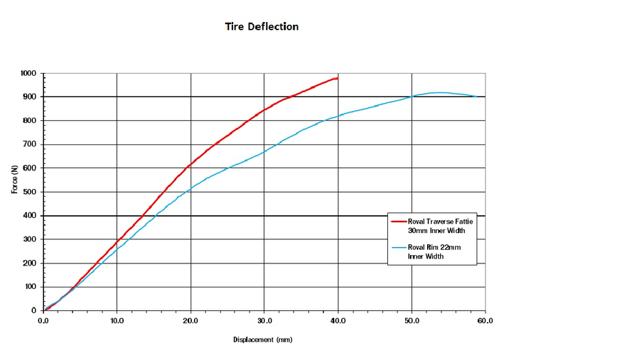 Specialized-Roval-Traverse-Fattie-Tire-Deflection-Graph